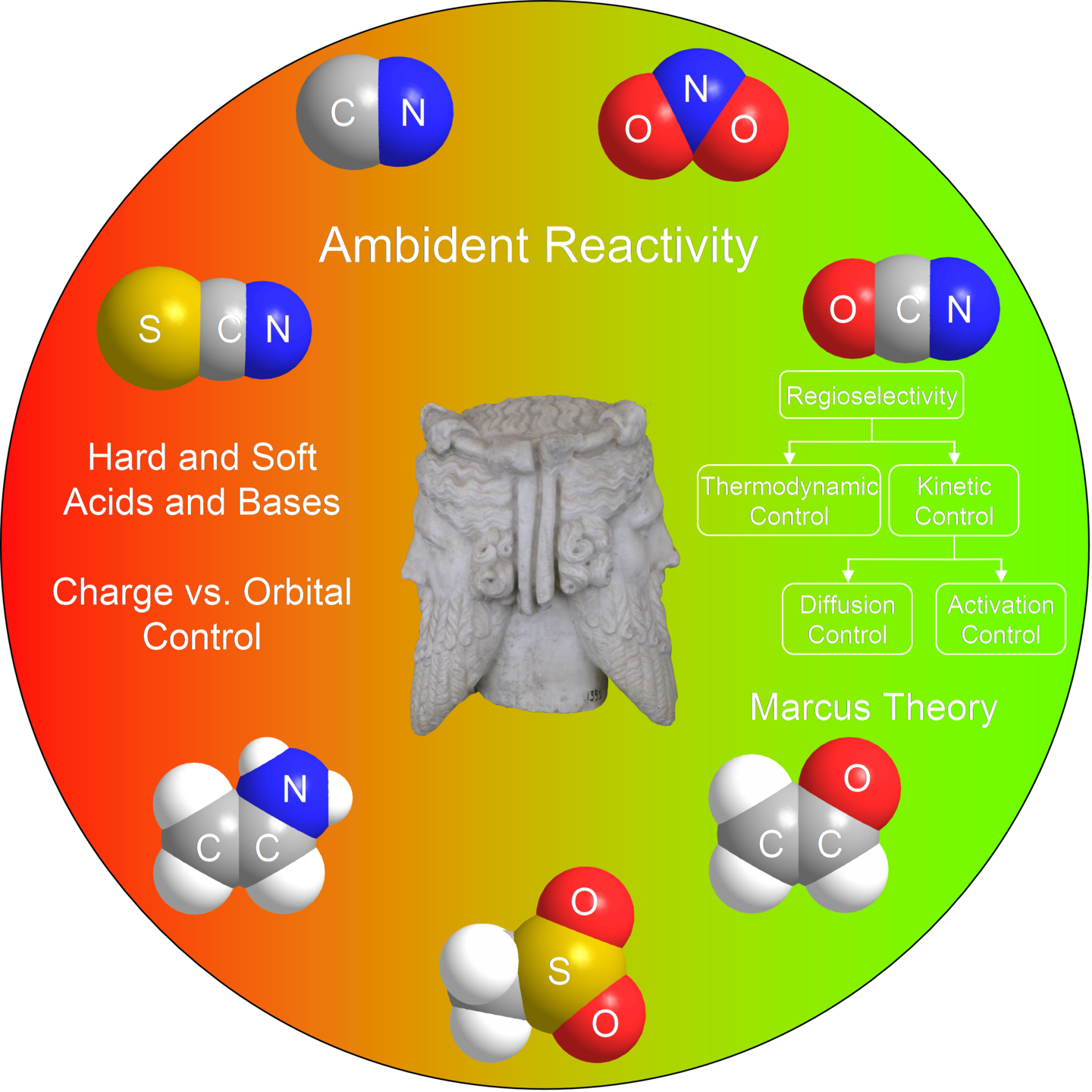 Table of Content Graphics:Farewell to the HSAB Treatment of Ambident Reactivity