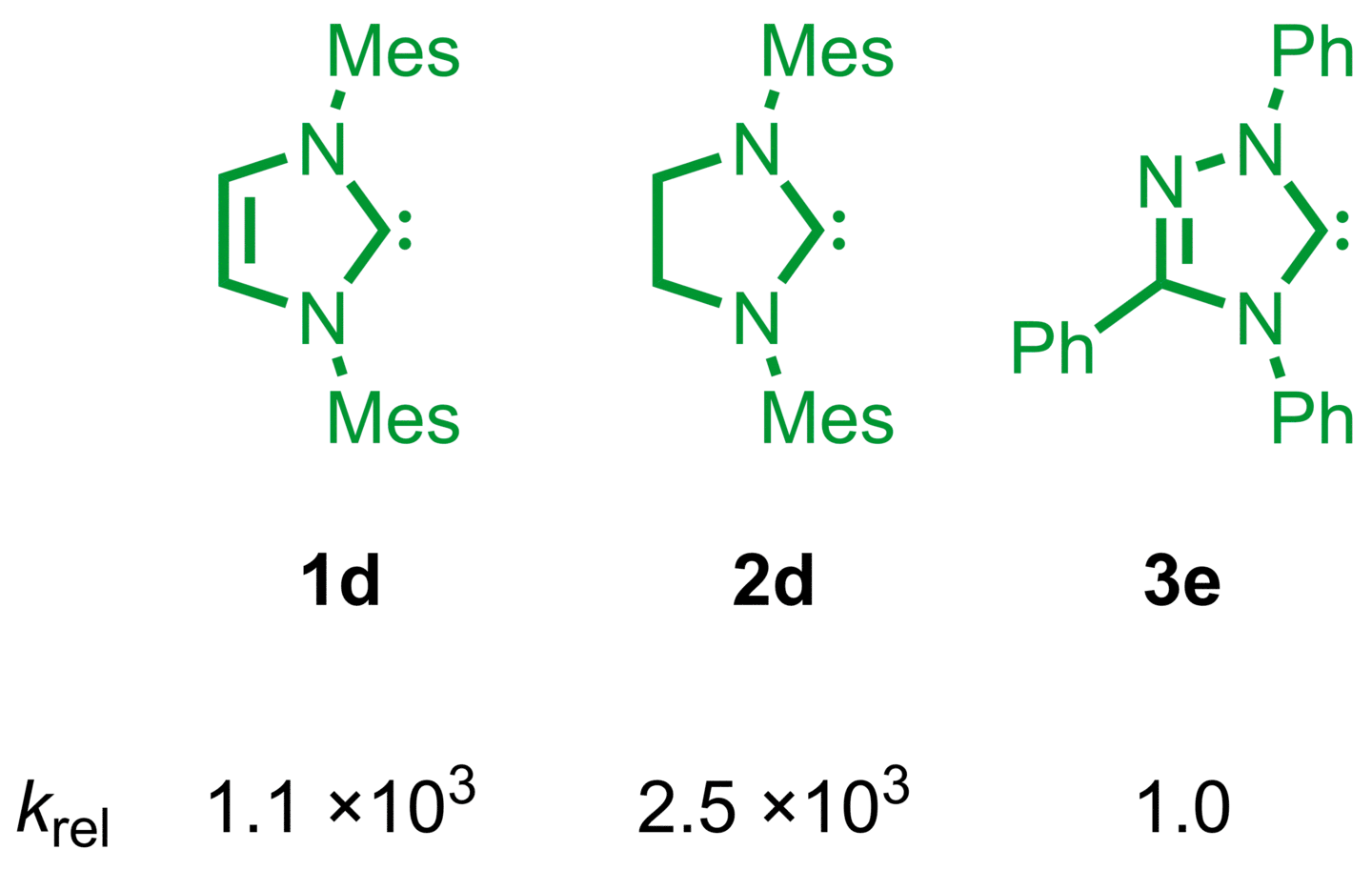 Table of Content Graphics: N-Heterocyclic Carbenes: Organocatalysts with Moderate Nucleophilicity but Extraordinarily High Lewis Basisity